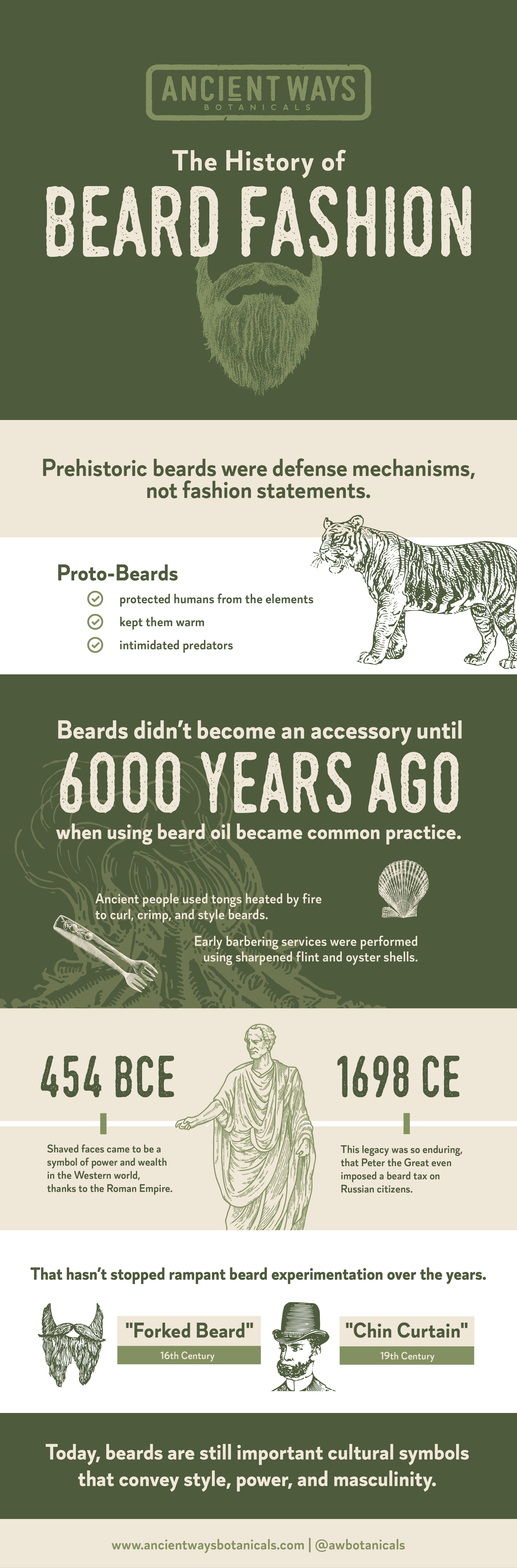A brief history of beard fashion infographic.